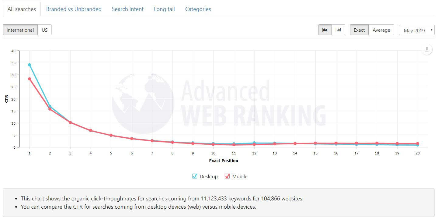 Ranking position and clicks